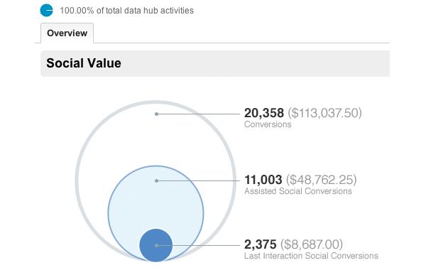 La bataille du « social analytics » avec Google et Adobe