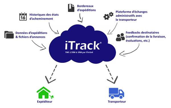 ITinSell : simplifier le suivi des colis et des litiges