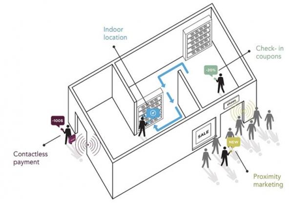iBeacon : la géolocalisation « indoor » pourrait révolutionner le commerce en magasin